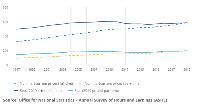Median Weekly Earnings PAYE full-time employees 2019