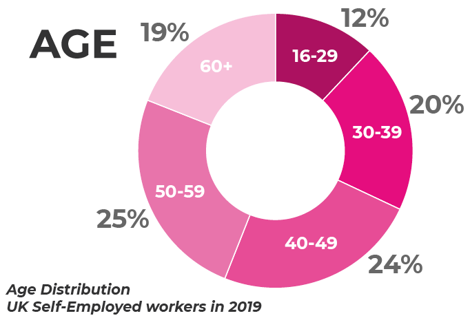Self Employed age distribution 2019