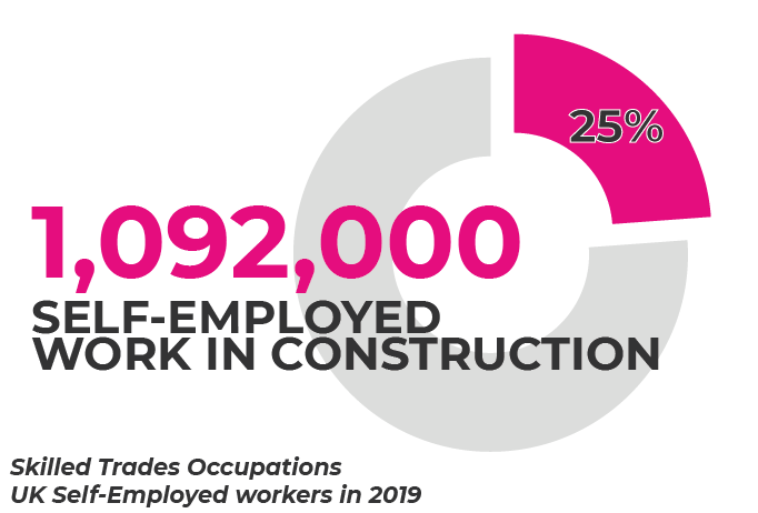 Self Employed construction workers total 2019
